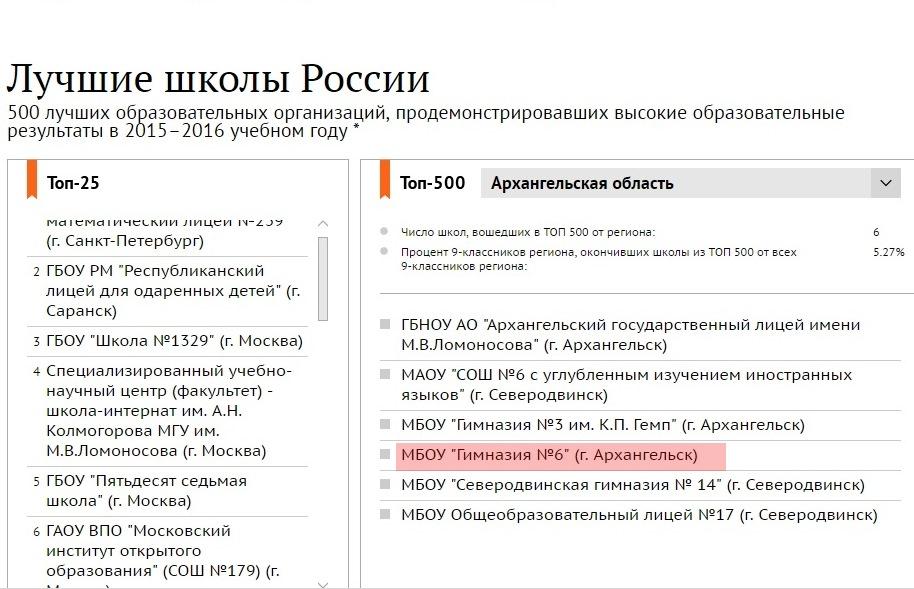 Наша гимназия в ТОП-500 лучших школ России